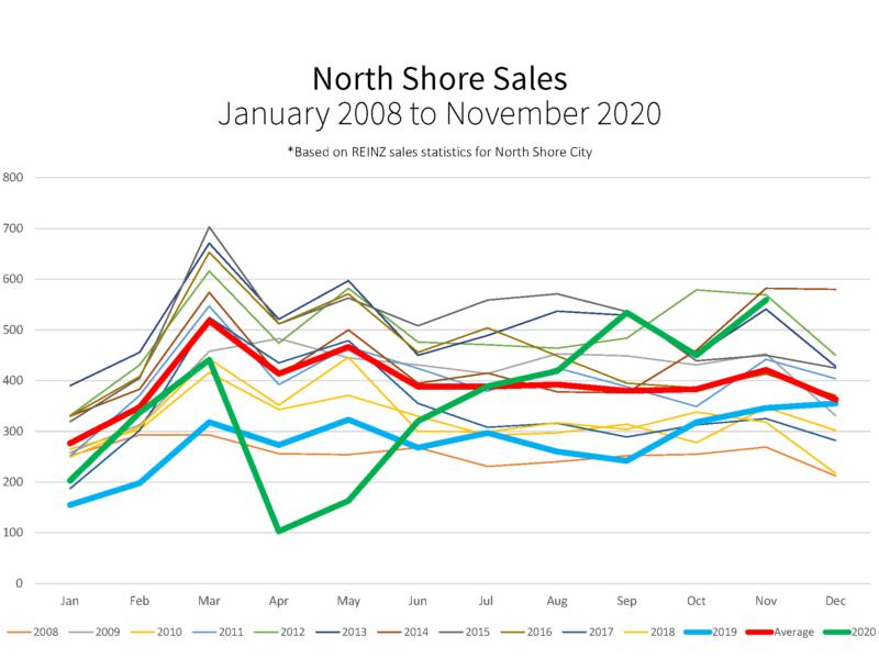 North Shore Sales Volumes Graph